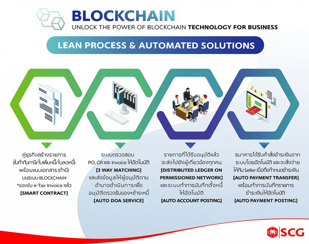 Lean Process & Automated Solutions