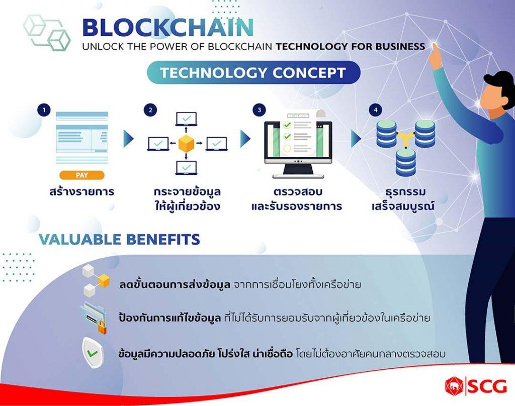 กระบวนการทำงานของ Blockchain