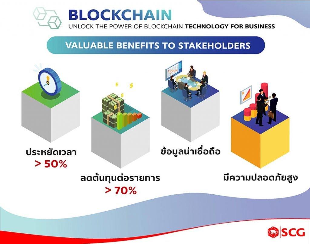 ประโยชน์ของ Blockchain